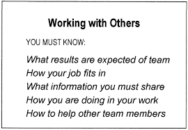 article building successful teams through training each team member must know and understand the rules of being a team player