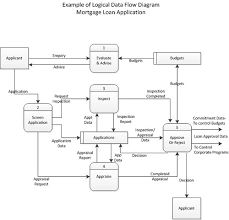 systems analysis  describing process flowmortgage logical