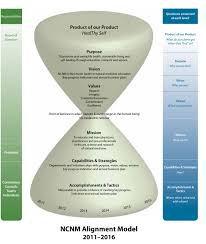 vision mission national university of natural medicine the alignment model