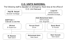 briefing on flood duties tehsil municipal administration narowal c o units narowal the following staff is deputed on emergency flood duty at the office of