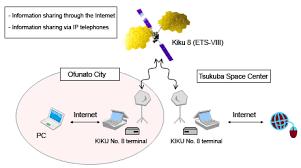 jaxa   satellite communications using the kiku no   to support    conseptual diagram of communication system