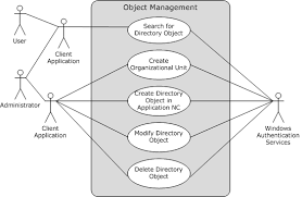 use case diagramsfigure    use case group  object management