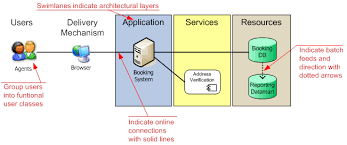 system architecture diagrams    systems flow  inc conceptual overview diagram