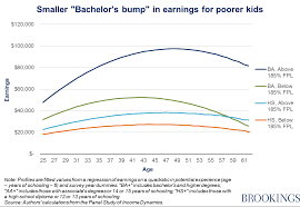 a college degree is worth less if you are raised poor brookings hershbein 21916001