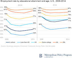 employment and disconnection among teens and young adults the employment rates by metropolitan area show substantial variation especially among teens