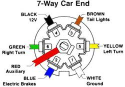 pin round trailer plug wiring diagram wiring diagram and 6 pin trailer plug wiring diagram diagrams and