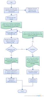simple ivr call flow   flowchart    creately