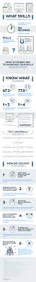 what skills to put on a resume infographic a website adsbygoogle window adsbygoogle push hi as mentioned in the previous post in the next couple of posts i will try to list here the things you
