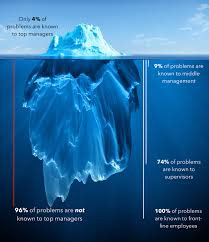 change management iceberg template for powerpoint presentations in his acclaimed study the iceberg of ignorance consultant sidney yoshida concluded