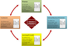 business performance management  amp  ossm   brightstar   enterprise    balanced scorecard framework   translation vision  amp  strategy   four perspectives