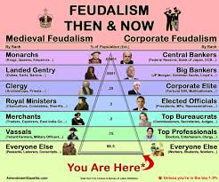 Image result for conservatives feudalism