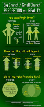 new small church when church growth perceptions don t match new small church when church growth perceptions don t match small church reality infographic when church growth perceptions don t match small church