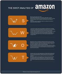 swot analysis of amazon swot diagram creately