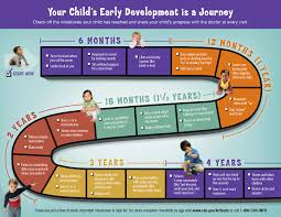 essay cognitive development in children essay on cognitive development
