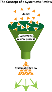 Minimally invasive reoperative aortic valve replacement  a     SlidePlayer MedAware Systems systematic literature review and meta analysis takes far less time and ingests and analyzes far more data points than other current