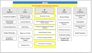 sipoc diagram   dmaic  how to guide  excel and ppt filessipoc diagram
