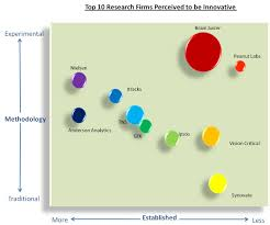 top 10 market research companies perceived to be innovative grit those who view a respective company as innovative are their interests and feelings toward various new and traditional research methodologies and how