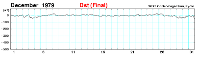 Dst指数確定値 1ヵ月プロットおよび数値表