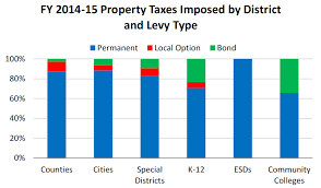 california revenues 351 million lower than expected across all other taxing districts in 2014 15 local option tax revenues increased 143 over the prior year totaling 3527 million