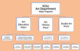 art department org chart