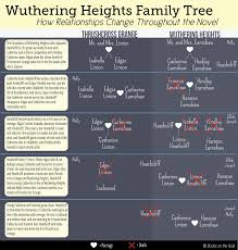 wuthering heights character map sulepuru 2016 at 1655 times 1732