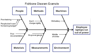 fishbone diagrams  another great root cause analysis tool for    fishbone diagrams  another great root cause analysis tool for managers