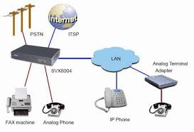 gsm ip pbx svx ip pbx system  stephen technologies co  limitedsvx ip pbx application diagram