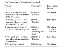 study says too costly to pay adjuncts more adjunct chart