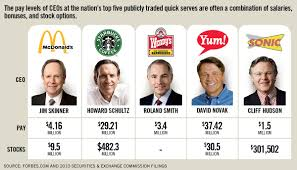 fast food ceo salary compensation should be right fit for brand are you sure about what you re worth