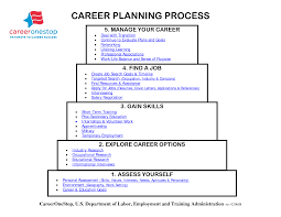 career goal resume best online resume builder best resume career goal resume rsum cover letter examples usf career services career path plan career path planning