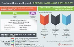 speech pathology graduate programs speech pathology schools speech pathology graduate programs