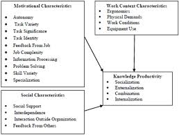ibima publishing exploring the relationship between job design 1 conceptual framework