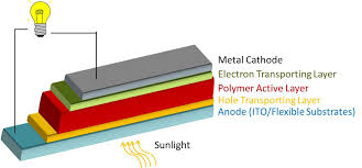 Making solar energy cheaper and more efficient     IITB Monash     Schematic representation of Organic solar cell