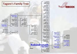biography tagore s ebook tagore s family tree