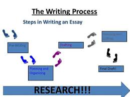 the writing process  prewriting in this stage  you plan what you    the writing process steps in writing an essay pre writing planning and organizing drafting revising