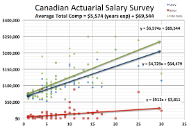 actuary salary survey actuary jobs dw simpson global actuarial international actuarial salary graphs trend lines