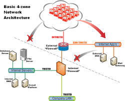 network zoning   practical tacticsthe firewalls in this diagram can