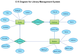 best images of er diagram of restaurant   er diagram hotel    er diagram library management system
