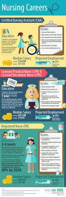 best ideas about registered nurse salary nursing careers infographic lpn cna rn lvn registered nurse median salary