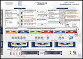 architectures   hypervizorvsphere   fault tolerance architecture diagram