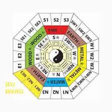 annual flying star feng shui 5 yellow or wu wang annual feng shui updates
