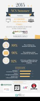 developing employability skills ncs summer employability town below you will an infographic displaying statistical insights of our workshop delivery brief descriptions of programs delivered to each client and