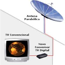 Resultado de imagem para tv analogica