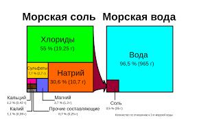 <b>Морская соль</b> — Википедия