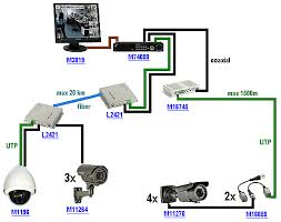 cctv system wiring diagram   wiring diagram for cctv systemthe diagram below shows an installation in which the dvr is located in an office building situated about  km away from one group of cameras and as far as