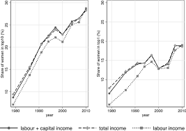 <b>Women</b> in the <b>Top</b> of the Income Distribution: What Can We Learn ...