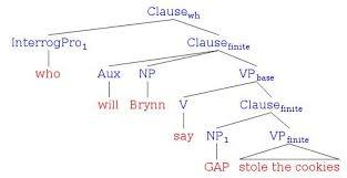 diagramming interrogatives  literal minded