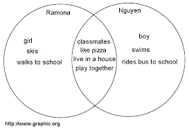basic venn diagramsvenn diagram