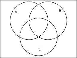 venn diagrams in discrete structures   mathematics stack exchangein the first venn diagram  shade the region corresponding to the set on the left hand side of the equation  similarly  in the second venn diagram