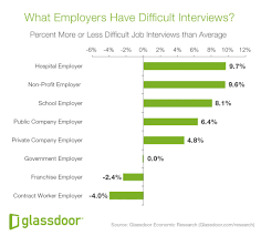 what industries have the most difficult interviews hint it s gd jobinterviewdifficulty whatemployers